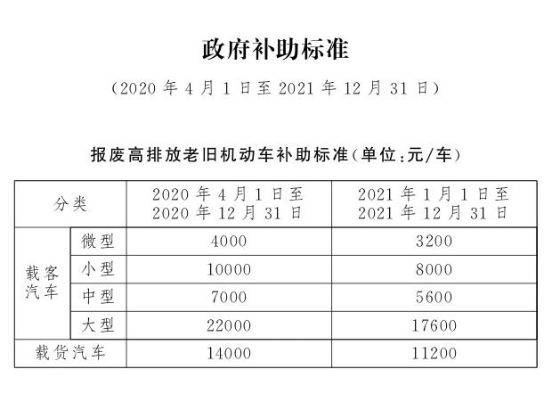 2020年北京车辆报废补贴.png